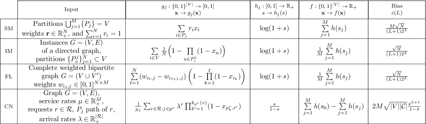 Figure 3 for Submodular Maximization via Taylor Series Approximation