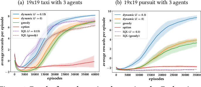 Figure 1 for Multi-agent Hierarchical Reinforcement Learning with Dynamic Termination
