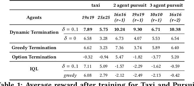 Figure 2 for Multi-agent Hierarchical Reinforcement Learning with Dynamic Termination