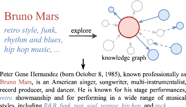 Figure 1 for Knowledge Graph Empowered Entity Description Generation