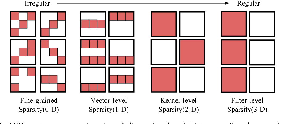 Figure 1 for Exploring the Regularity of Sparse Structure in Convolutional Neural Networks