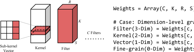 Figure 3 for Exploring the Regularity of Sparse Structure in Convolutional Neural Networks