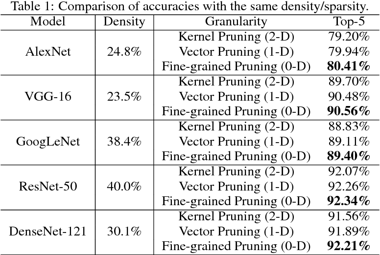 Figure 2 for Exploring the Regularity of Sparse Structure in Convolutional Neural Networks