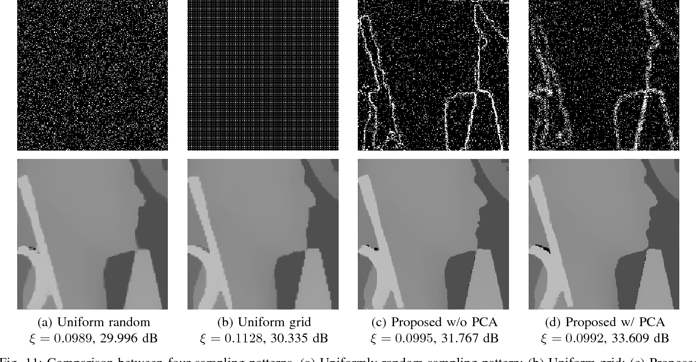 Figure 3 for Depth Reconstruction from Sparse Samples: Representation, Algorithm, and Sampling