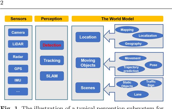 Figure 1 for Multi-Modal 3D Object Detection in Autonomous Driving: a Survey