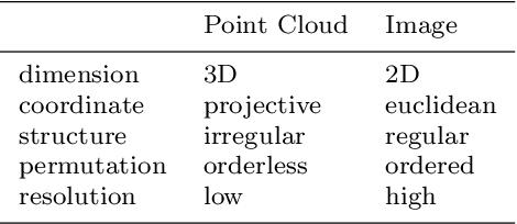 Figure 2 for Multi-Modal 3D Object Detection in Autonomous Driving: a Survey