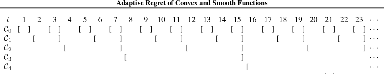 Figure 2 for Adaptive Regret of Convex and Smooth Functions