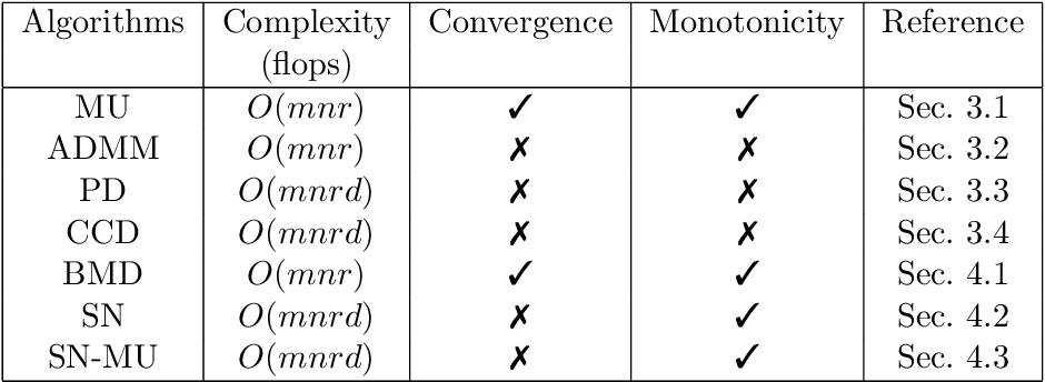 Figure 1 for Algorithms for Nonnegative Matrix Factorization with the Kullback-Leibler Divergence