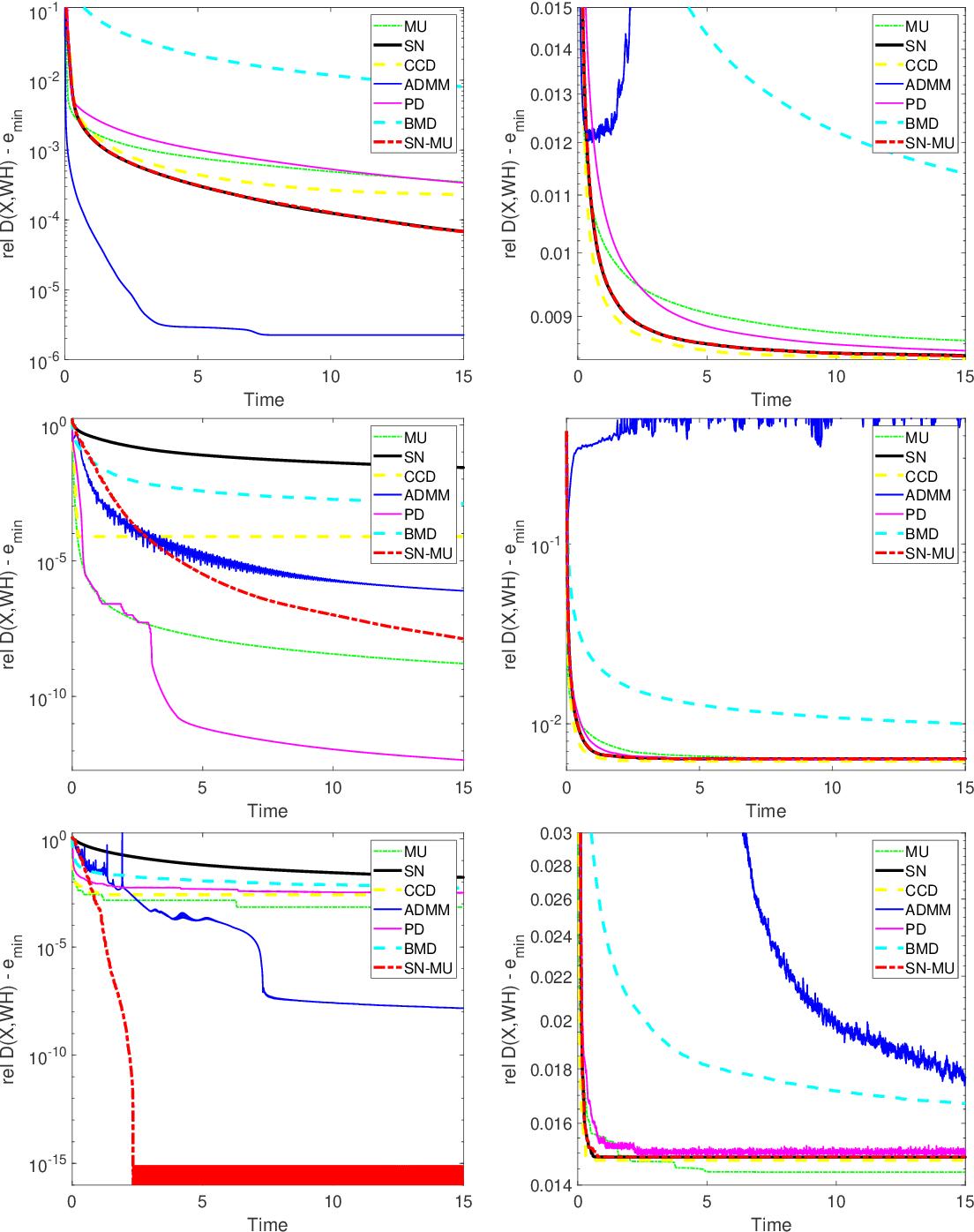 Figure 2 for Algorithms for Nonnegative Matrix Factorization with the Kullback-Leibler Divergence