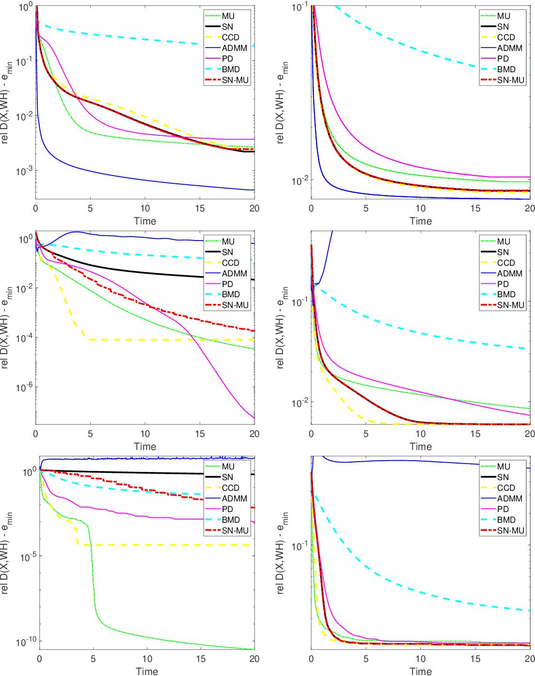 Figure 3 for Algorithms for Nonnegative Matrix Factorization with the Kullback-Leibler Divergence