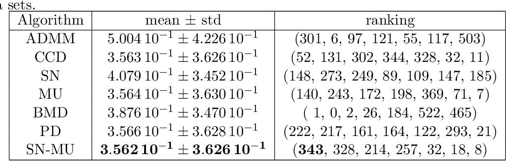 Figure 4 for Algorithms for Nonnegative Matrix Factorization with the Kullback-Leibler Divergence