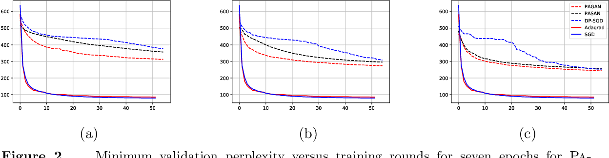 Figure 3 for Private Adaptive Gradient Methods for Convex Optimization