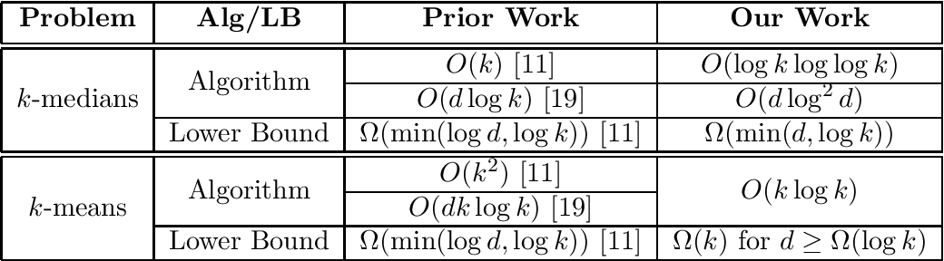 Figure 1 for Almost Tight Approximation Algorithms for Explainable Clustering