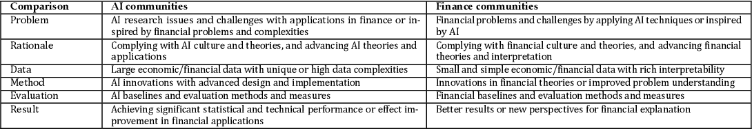 Figure 4 for AI in Finance: Challenges, Techniques and Opportunities