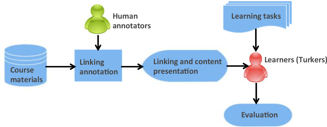 Figure 2 for Educational Content Linking for Enhancing Learning Need Remediation in MOOCs
