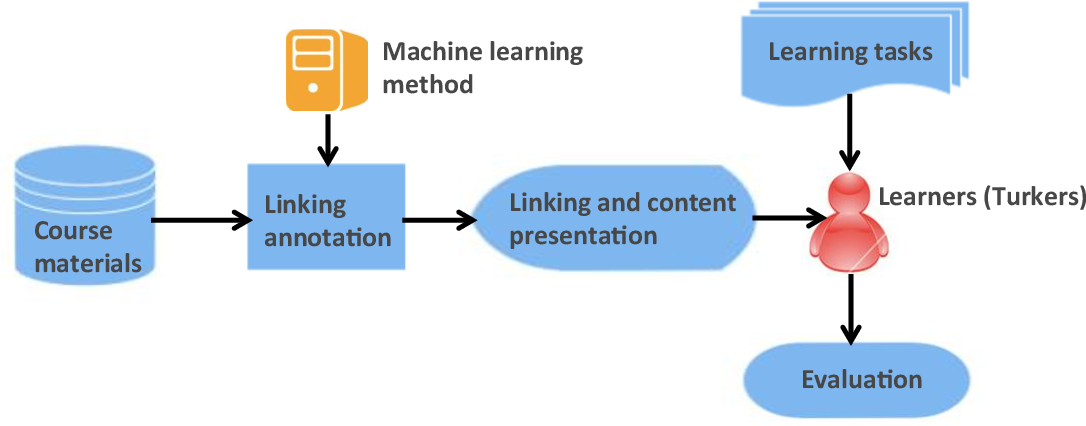 Figure 3 for Educational Content Linking for Enhancing Learning Need Remediation in MOOCs