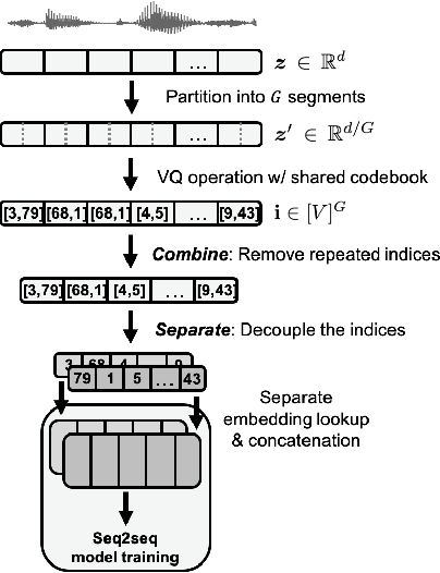 Figure 3 for Any-to-One Sequence-to-Sequence Voice Conversion using Self-Supervised Discrete Speech Representations