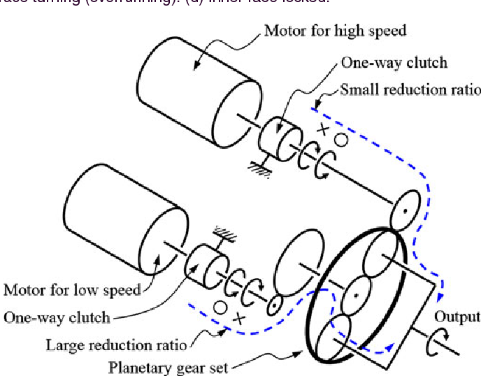 3 Speed Transmission Using Dual Motors And One Way Clutches