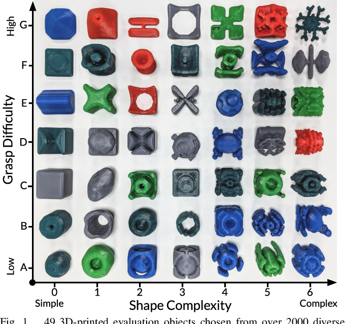 Figure 1 for EGAD! an Evolved Grasping Analysis Dataset for diversity and reproducibility in robotic manipulation