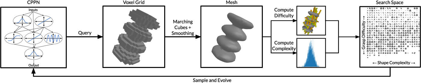Figure 2 for EGAD! an Evolved Grasping Analysis Dataset for diversity and reproducibility in robotic manipulation