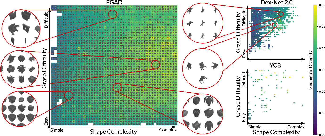 Figure 3 for EGAD! an Evolved Grasping Analysis Dataset for diversity and reproducibility in robotic manipulation