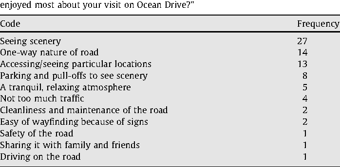 """Table 3 Codes assigned for responses to the question of ''What are the three things you enjoyed most about your visit on Ocean Drive?"""""""