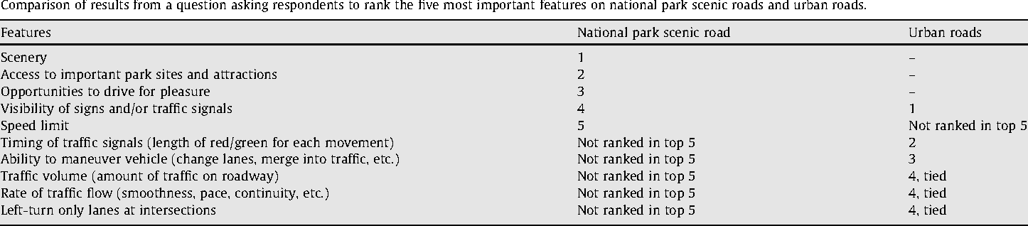 Table 7 Comparison of results from a question asking respondents to rank the five most importan