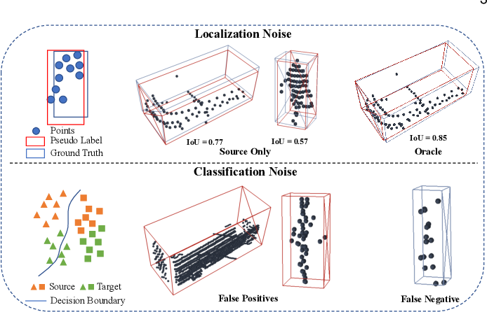 Figure 3 for ST3D++: Denoised Self-training for Unsupervised Domain Adaptation on 3D Object Detection