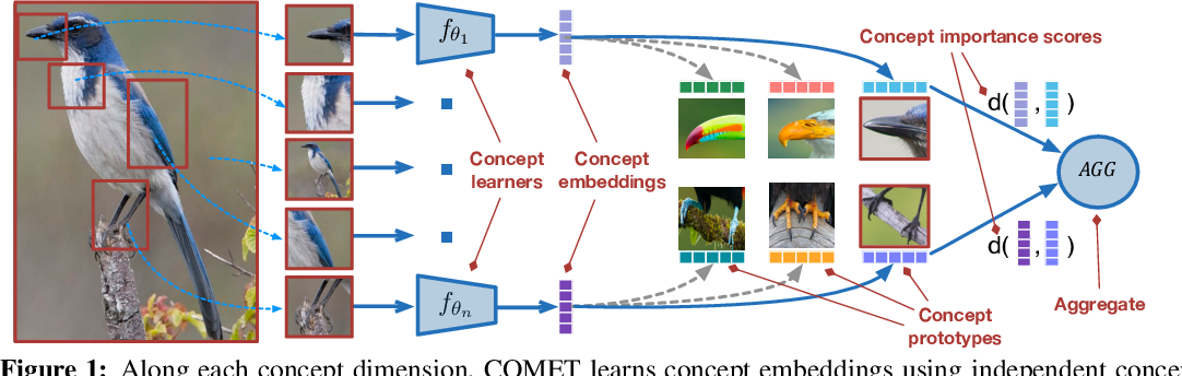 Figure 1 for Concept Learners for Generalizable Few-Shot Learning