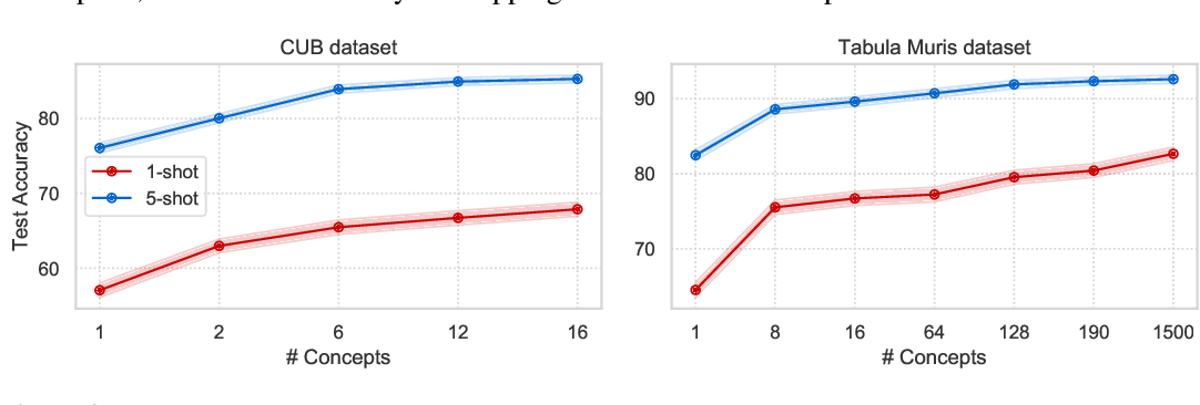 Figure 4 for Concept Learners for Generalizable Few-Shot Learning