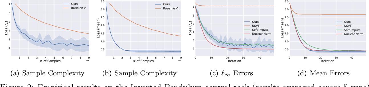 Figure 4 for Sample Efficient Reinforcement Learning via Low-Rank Matrix Estimation