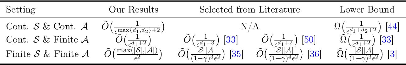 Figure 1 for Sample Efficient Reinforcement Learning via Low-Rank Matrix Estimation