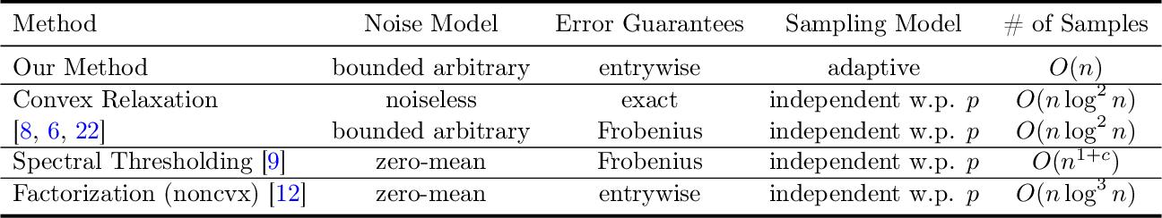 Figure 3 for Sample Efficient Reinforcement Learning via Low-Rank Matrix Estimation