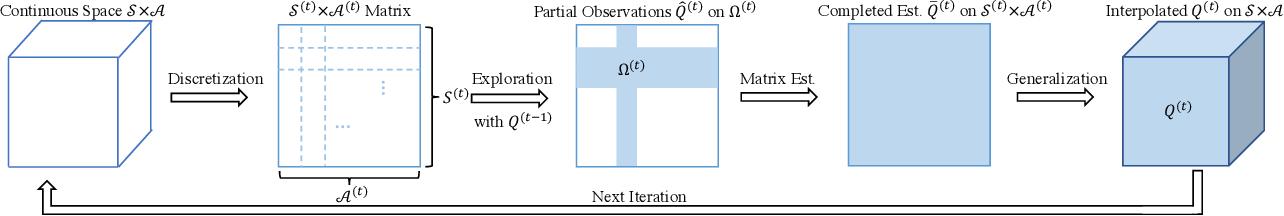 Figure 2 for Sample Efficient Reinforcement Learning via Low-Rank Matrix Estimation