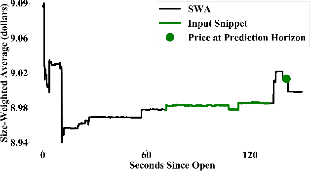 Figure 2 for Adversarial Attacks on Machine Learning Systems for High-Frequency Trading
