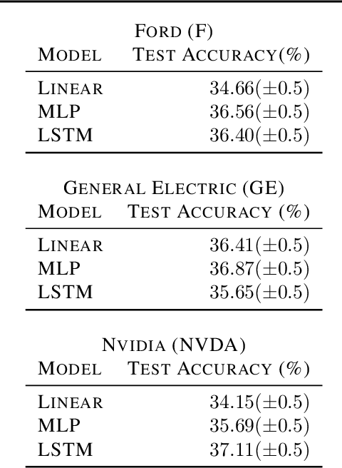 Figure 1 for Adversarial Attacks on Machine Learning Systems for High-Frequency Trading