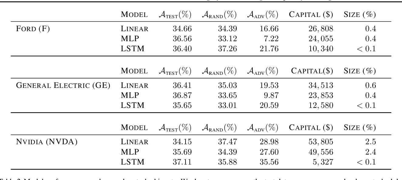 Figure 3 for Adversarial Attacks on Machine Learning Systems for High-Frequency Trading