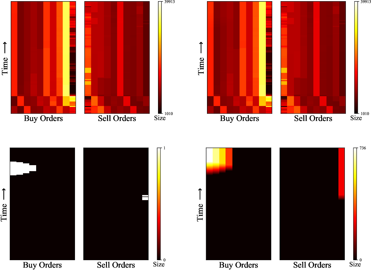 Figure 4 for Adversarial Attacks on Machine Learning Systems for High-Frequency Trading