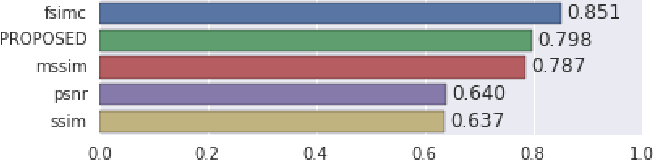 Figure 2 for Towards a Semantic Perceptual Image Metric