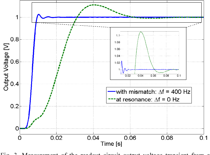 Operation of Lorentz-force MEMS magnetometers with on-off current
