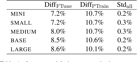 Figure 2 for Are Larger Pretrained Language Models Uniformly Better? Comparing Performance at the Instance Level