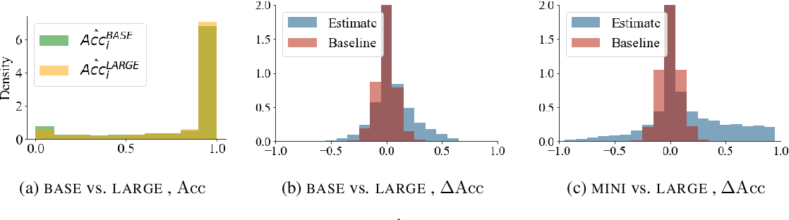 Figure 3 for Are Larger Pretrained Language Models Uniformly Better? Comparing Performance at the Instance Level