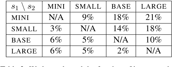 Figure 4 for Are Larger Pretrained Language Models Uniformly Better? Comparing Performance at the Instance Level