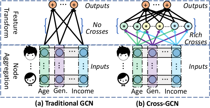 Figure 1 for Cross-GCN: Enhancing Graph Convolutional Network with $k$-Order Feature Interactions