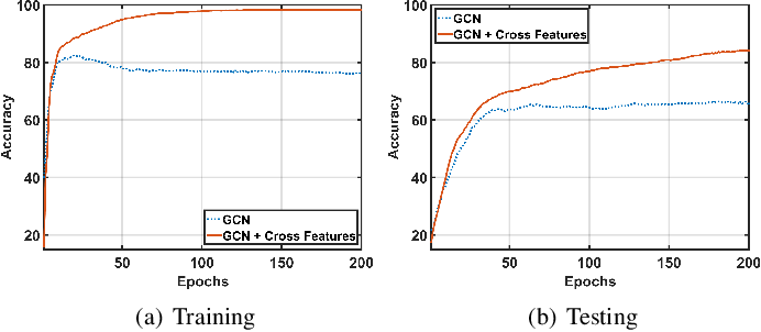 Figure 3 for Cross-GCN: Enhancing Graph Convolutional Network with $k$-Order Feature Interactions