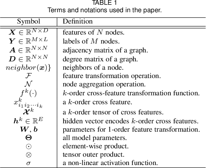 Figure 2 for Cross-GCN: Enhancing Graph Convolutional Network with $k$-Order Feature Interactions