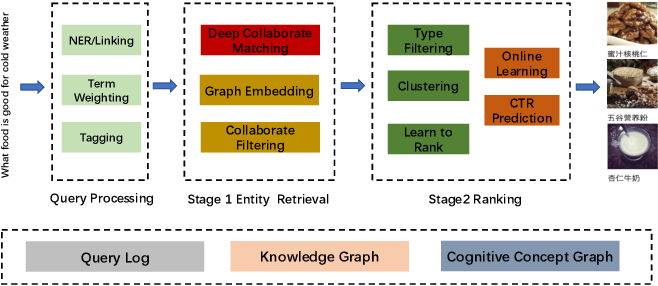 Figure 3 for Context-aware Deep Model for Entity Recommendation in Search Engine at Alibaba