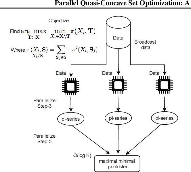 Figure 2 for Parallel Quasi-concave set optimization: A new frontier that scales without needing submodularity