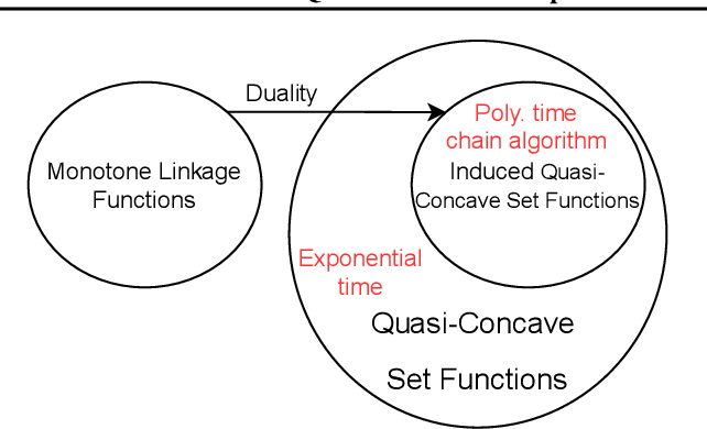 Figure 4 for Parallel Quasi-concave set optimization: A new frontier that scales without needing submodularity
