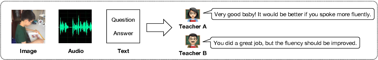 Figure 1 for Personalized Multimodal Feedback Generation in Education